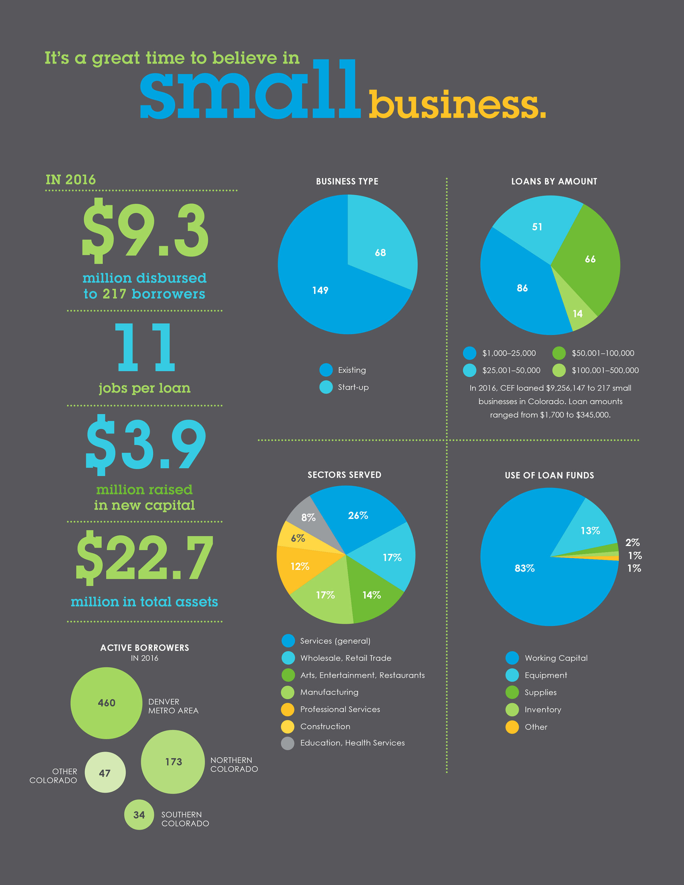 Colorado Enterprise Fund infographic