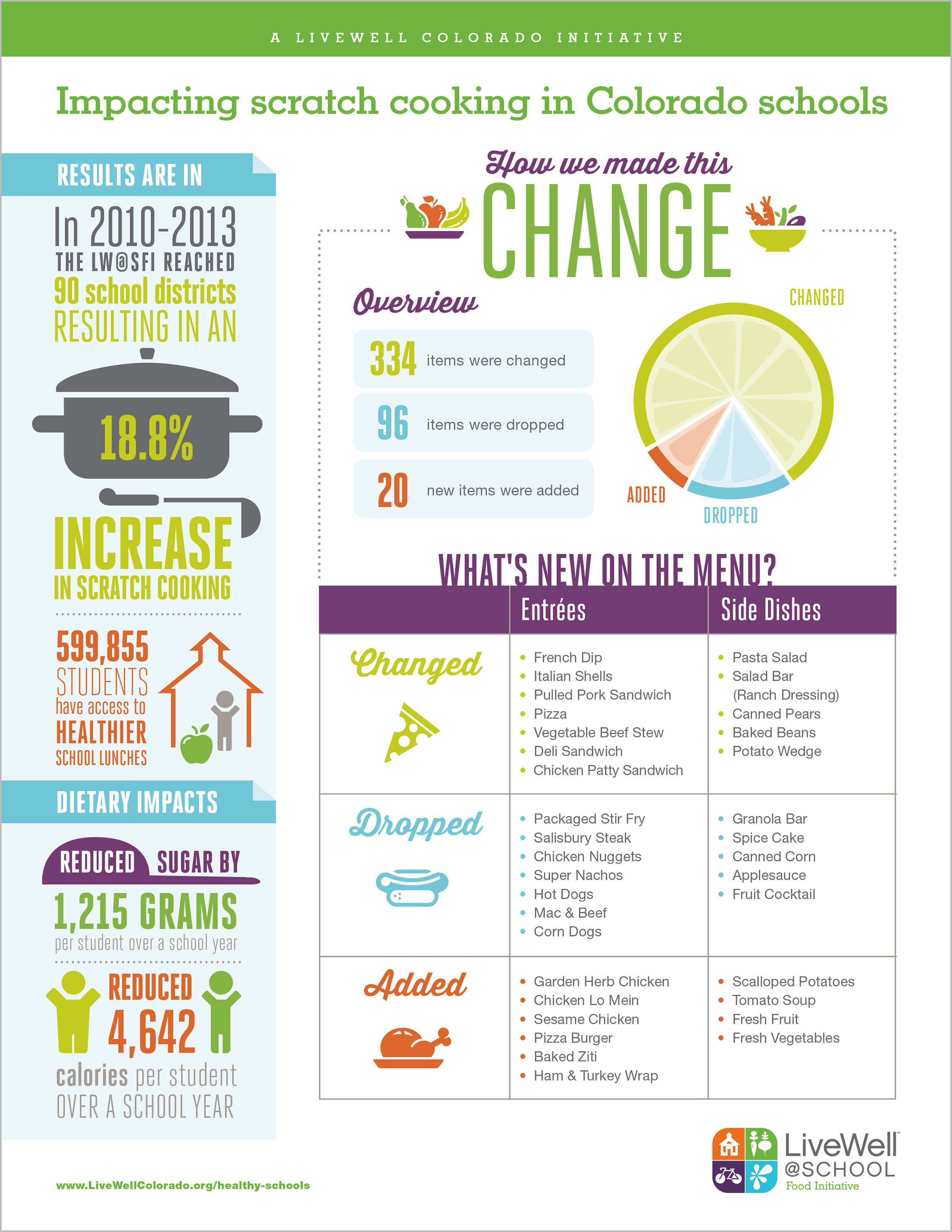 LiveWell@School infographic